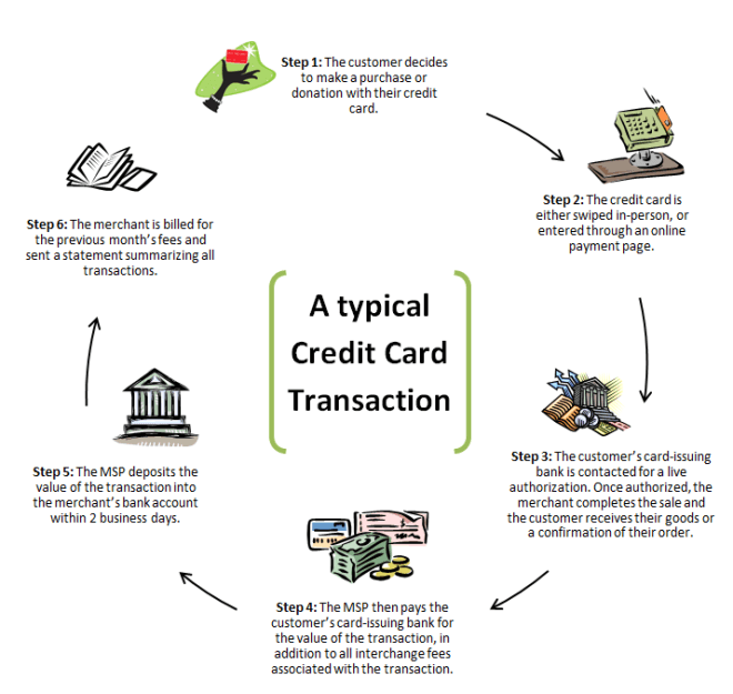 Image of a credit card transaction lifecycle